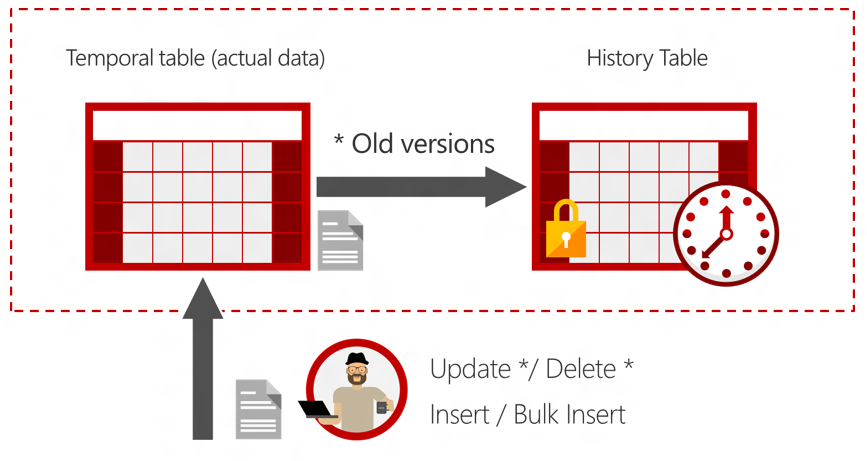 Introduction to system versioned temporal tables new - Alter table change data type sql server ...